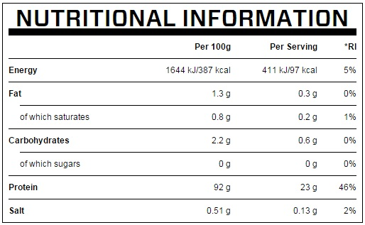 IMPACT WHEY ISOLATE FACTS