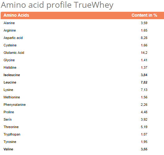 true whey facts 2